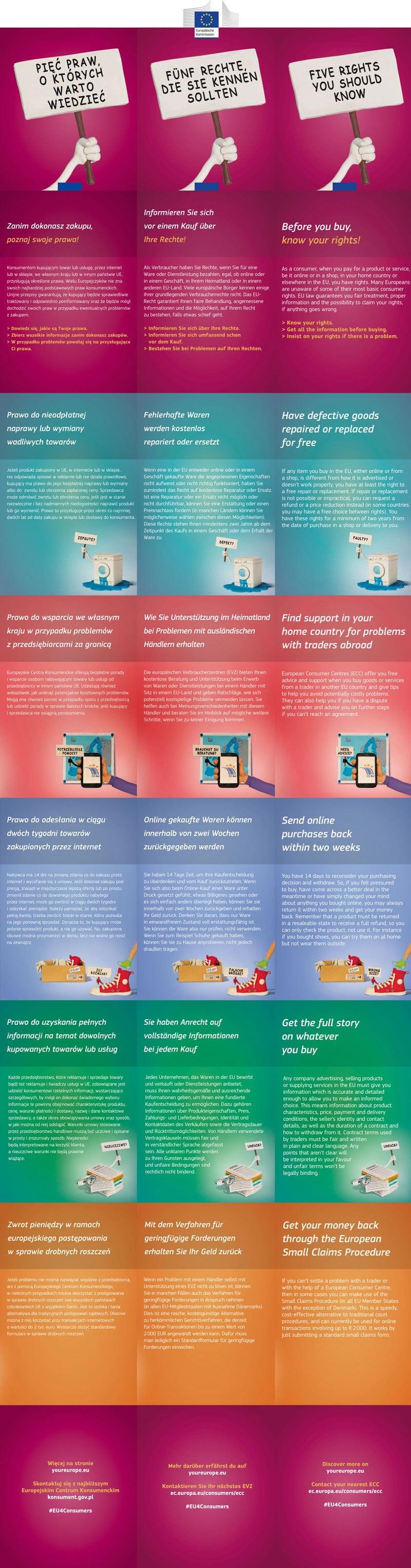 five_key_consumer_rights_pl_de_en